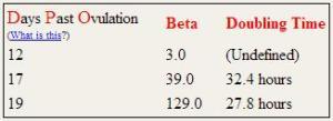 beta scores